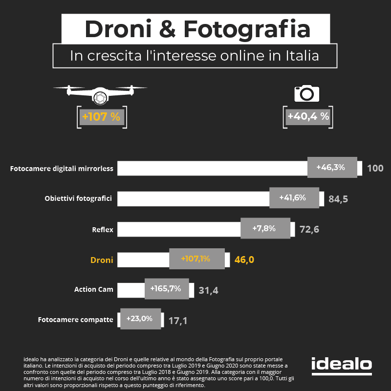 Grafico - aumento vendita settore fotografia
